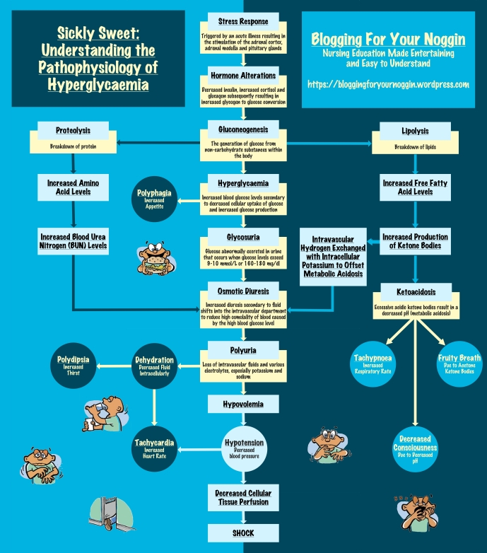 DKA Flow Chart