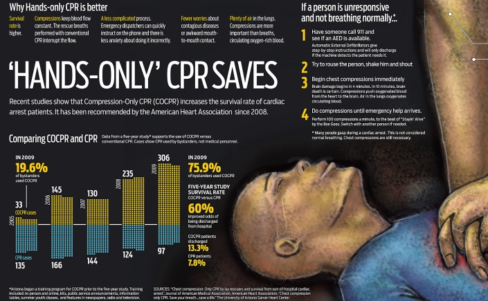 compression only cpr statistics