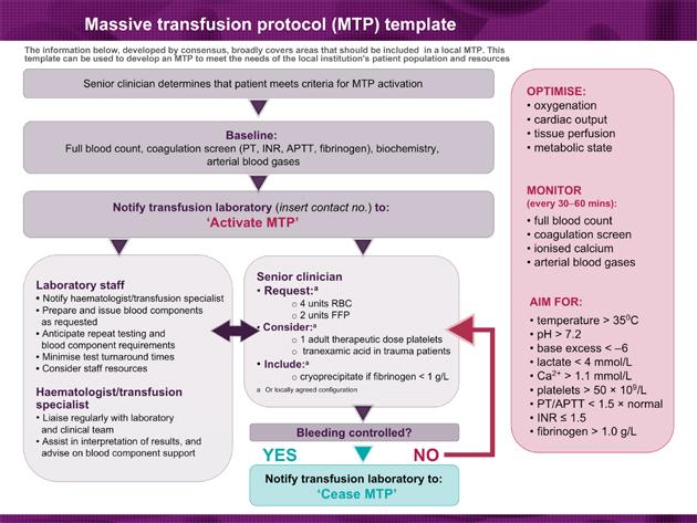 Massive Blood Transfusion Protocol