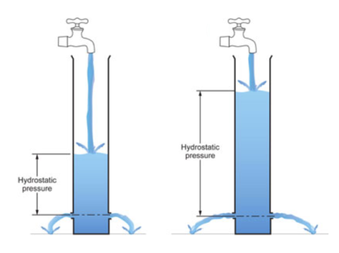 CRRT hydrostatic pressure