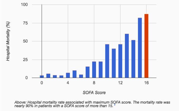 sepsis-mortality-mods
